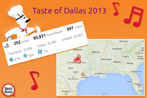 Taste of Dallas results