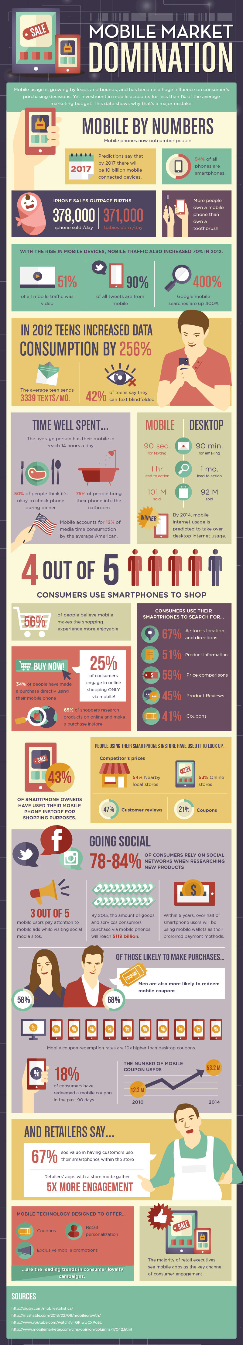 Mobile_Marketing_Domination_Info_Graphic