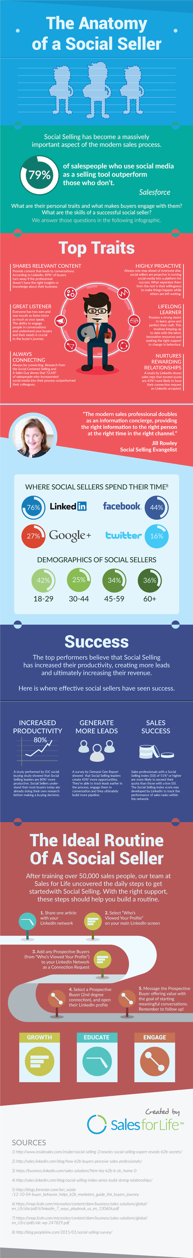 bestbuzz-blog-infographic-where-and-how-social-sellers-spend-their-time